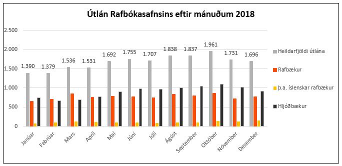 Tölur um útlán Rafbókasafnsins 2018